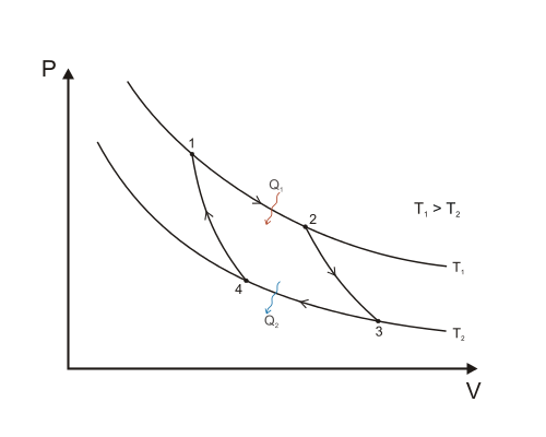 http://en.wikipedia.org/wiki/File:Carnot_cycle_p-V_diagram.svg