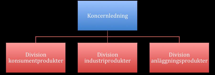 divisionsorganisation